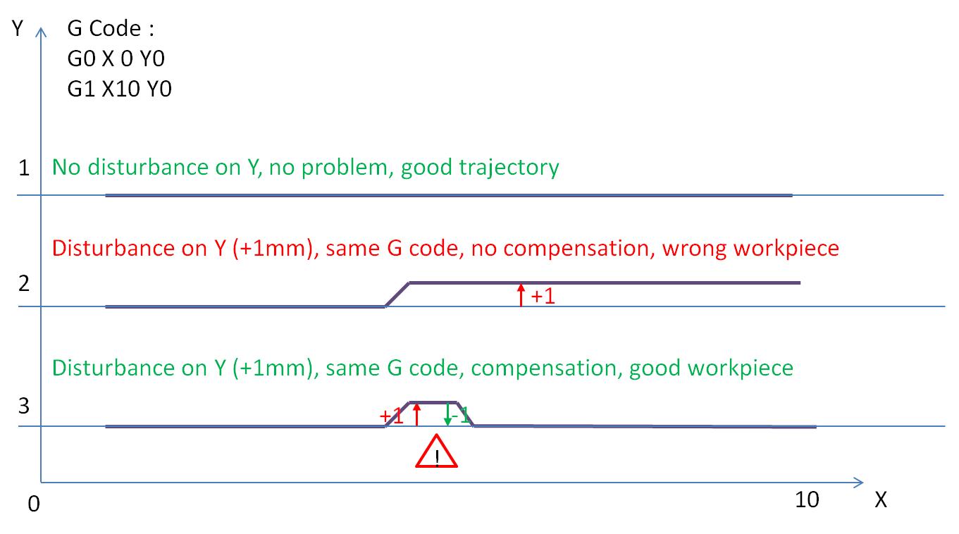 forum_linuxcnc_explanation_2015-02-10.PNG