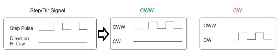 STEP-DIR-SIGNAL-TO-CW-CWW-SIGNAL-CONVERTER-Signal-Diagram.png