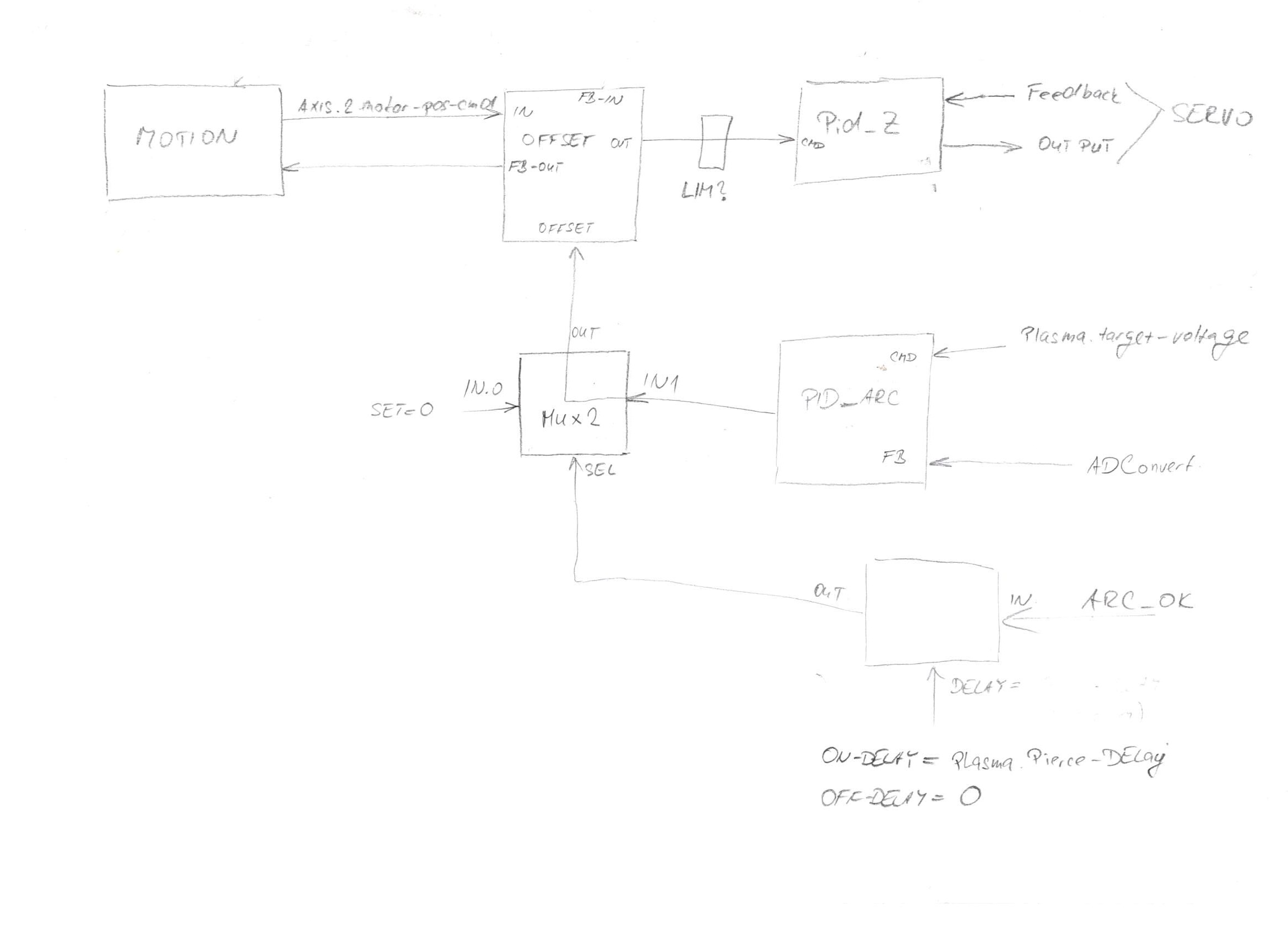 CNC plazma Microstep - retrofit - LinuxCNC