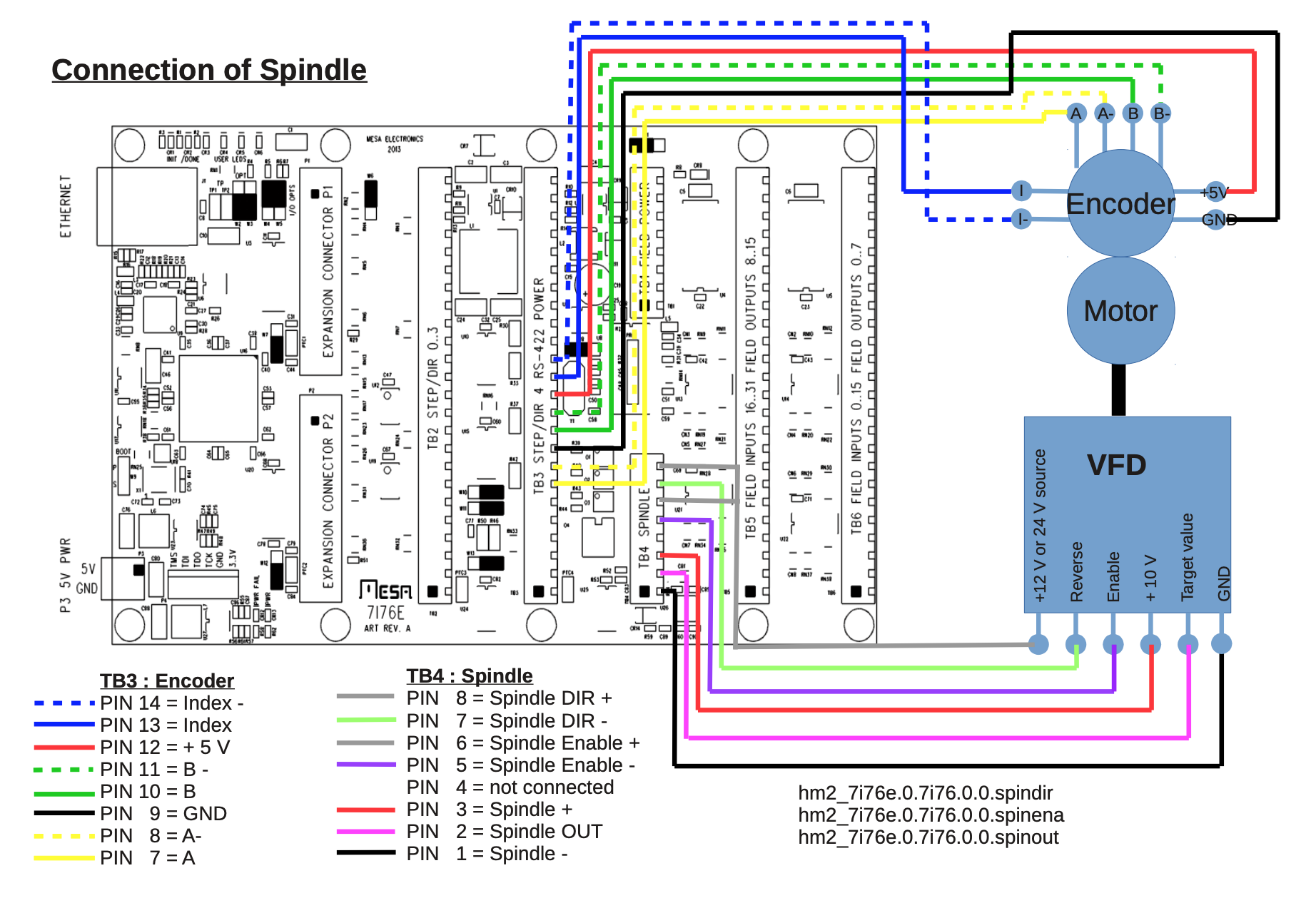 Spindle pins Mesa 7i76e + power source - LinuxCNC