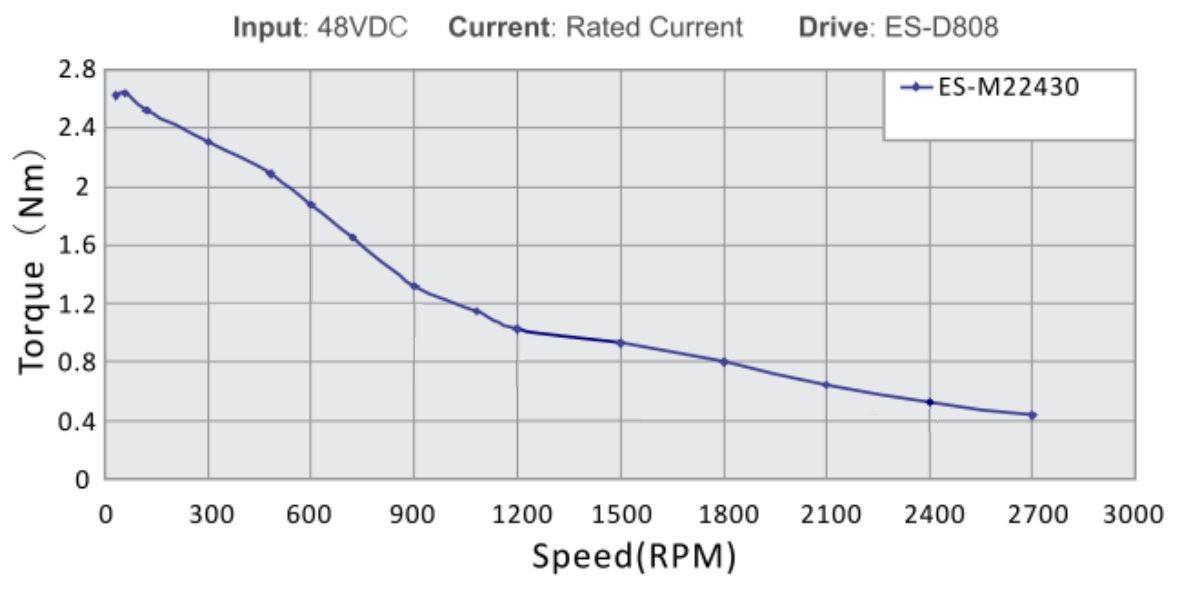 Speed_Torque_Curve_ES-M22430.jpg
