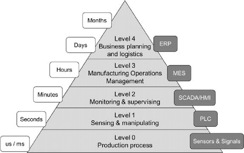 The-automation-pyramid-according-to-the-ISA-95-model-The-five-levels-0-5-are-defined.png