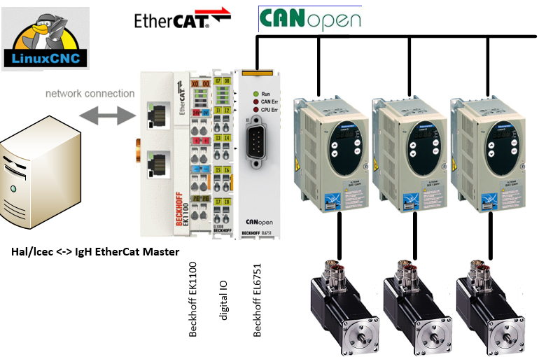 Ethercat HAL driver - Page 12 - LinuxCNC
